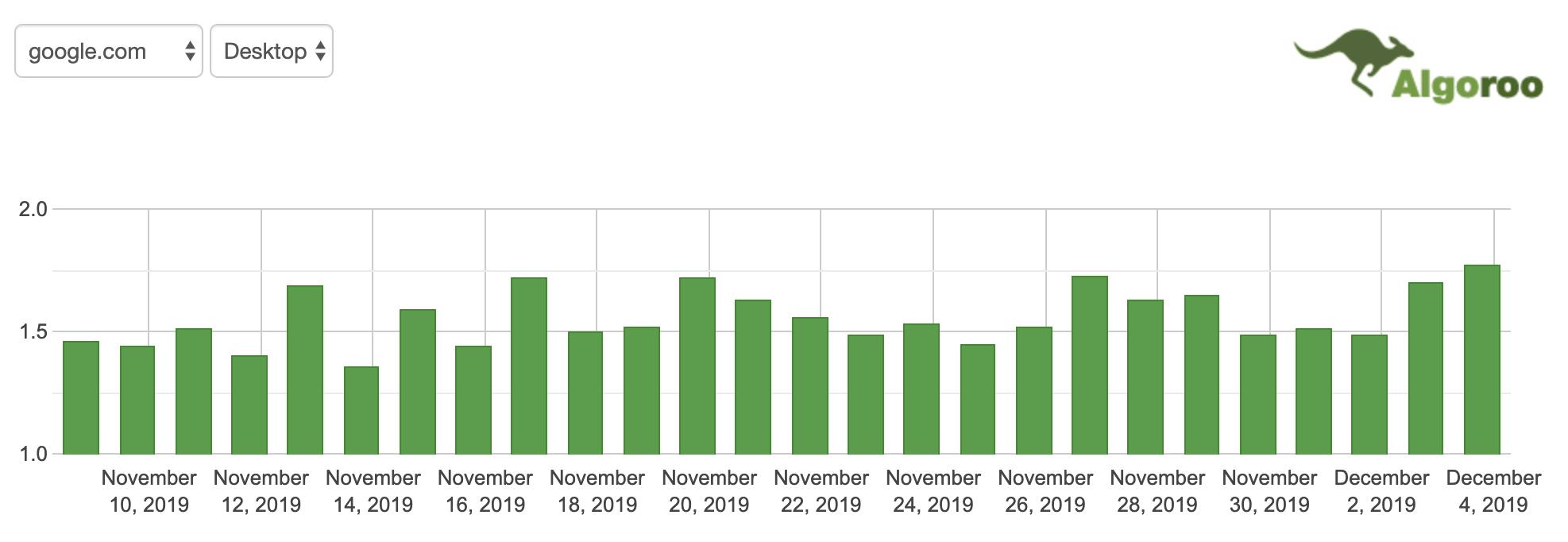 December 4th Google Search Ranking Algorithm - 03