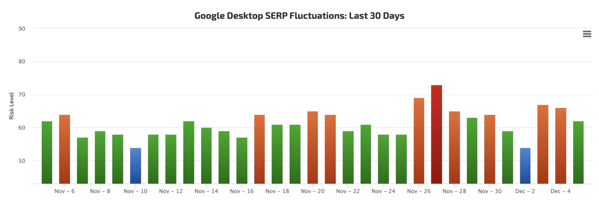December 4th Google Search Ranking Algorithm 04