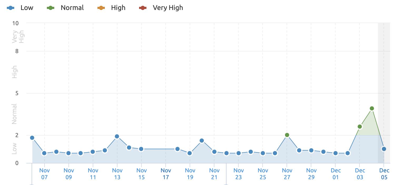 December 4th Google Search Ranking Algorithm 05
