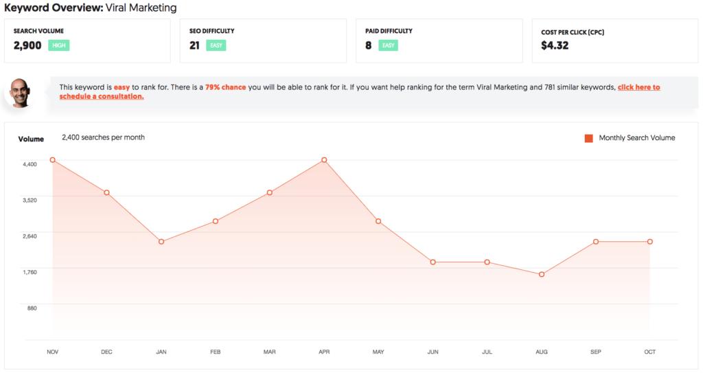 Ubersuggest: Keyword Tracking Tool