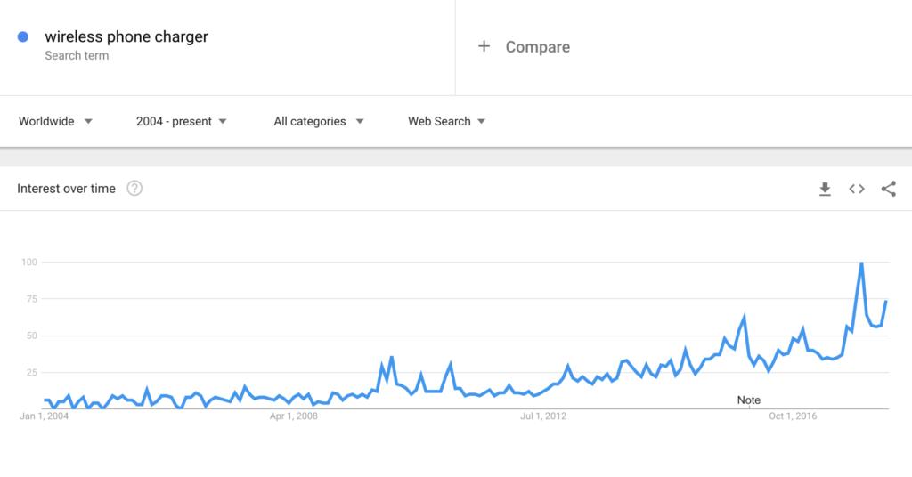 Google Trends: SEO Checker Tool