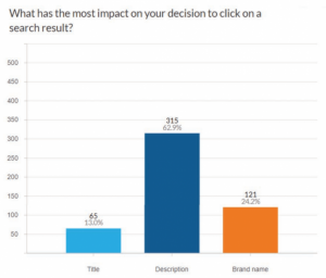 Кои фактори влияят най-много на CTR резултатите от търсенето в Google
