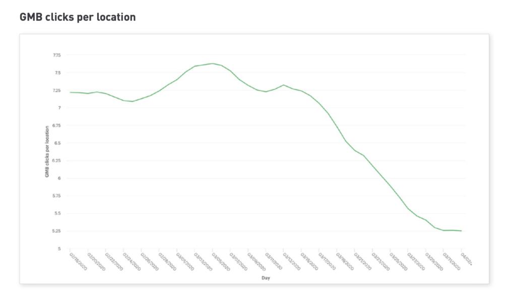 Като цяло броят на кликванията е намалял с 37%.