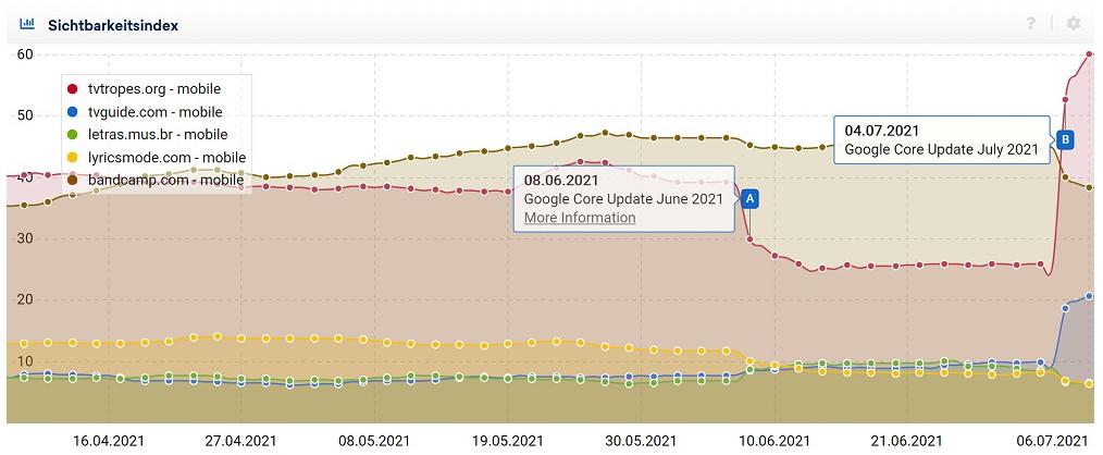 Анализ Google 2021 July Core Update
