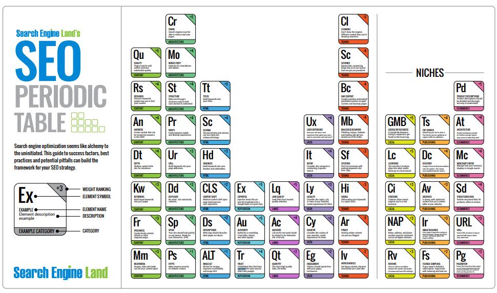 Периодична таблица на факторите за класиране: версия 2021